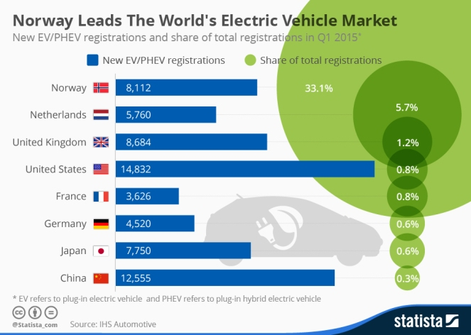 chartoftheday_3677_norway_leads_the_worlds_electric_vehicle_market_n