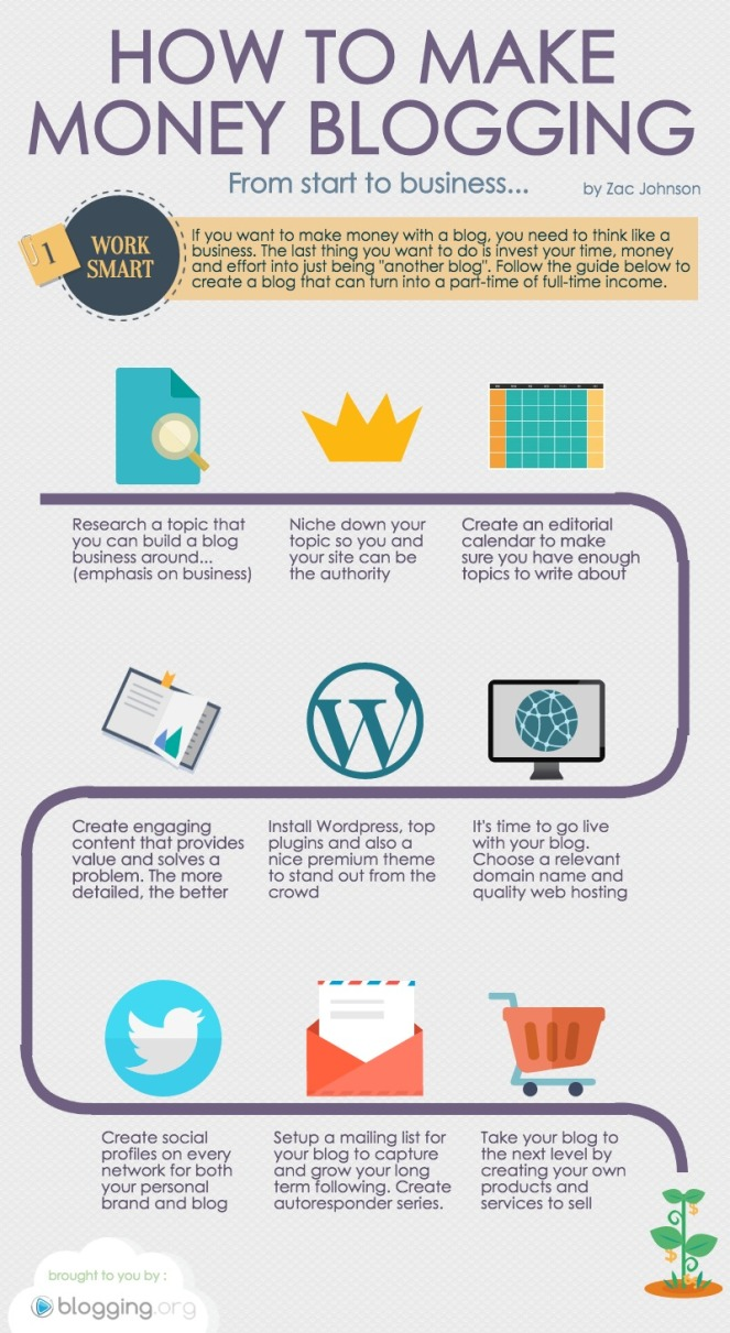 makemoneyblogginginfographic