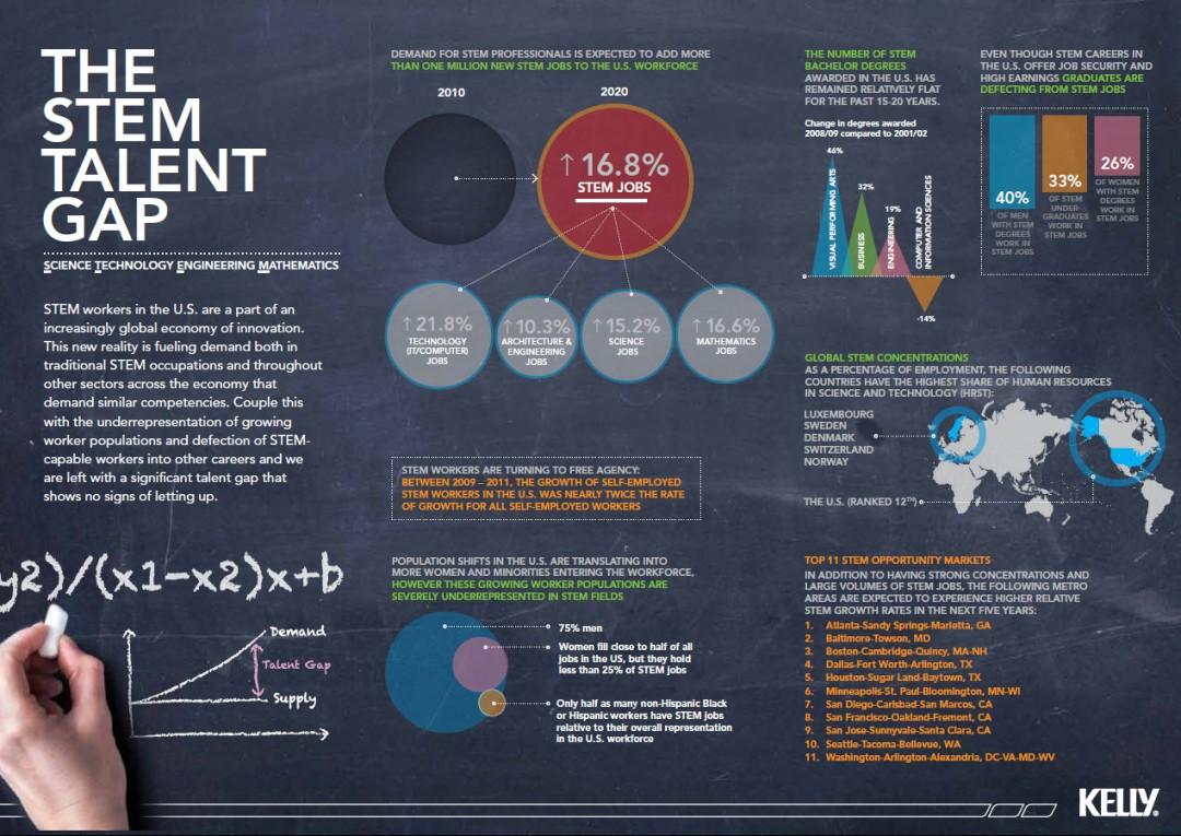 the-stem-talent-gap